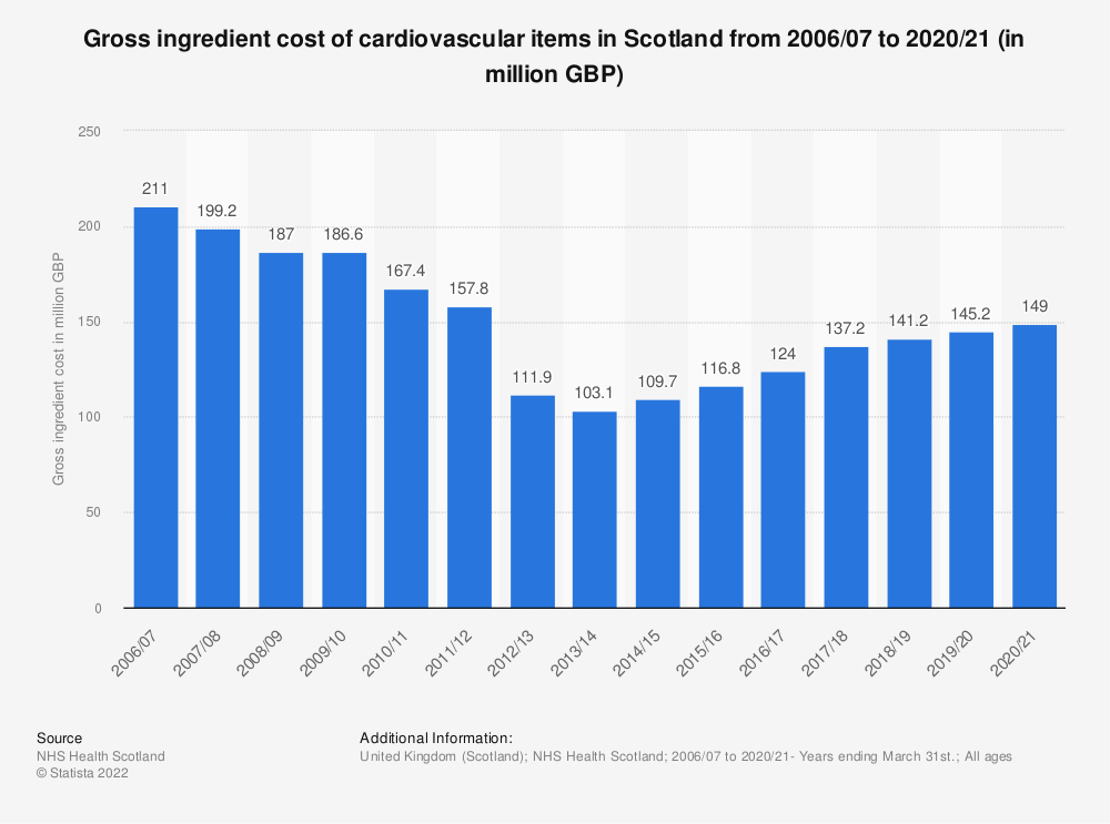 Statistic: Gross ingredient cost of cardiovascular items in Scotland from 2006/07 to 2018/19 (in million GBP) | Statista