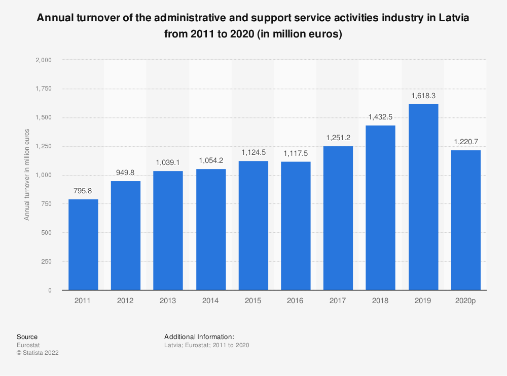 Statistic: Annual turnover of the administrative and support service activities industry in Latvia from 2008 to 2015 (in million euros) | Statista