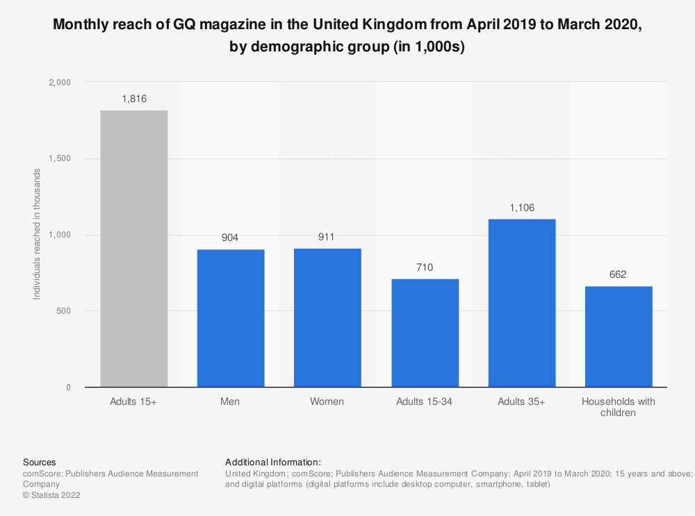Statistic: Monthly reach of GQ magazine in Great Britain from April 2019 to March 2020, by demographic group (in 1,000s)   Statista