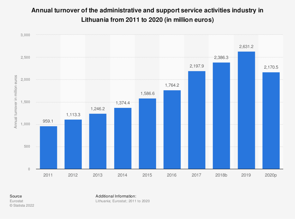 Statistic: Annual turnover of the administrative and support service activities industry in Lithuania from 2008 to 2015 (in million euros)   Statista