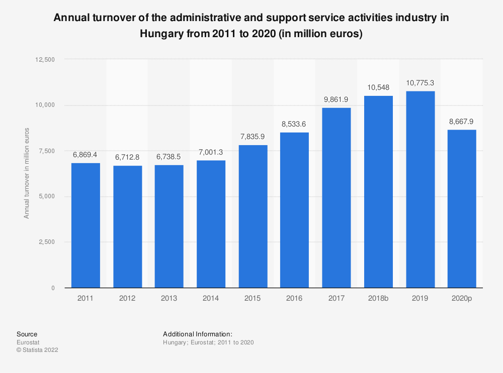 Statistic: Annual turnover of the administrative and support service activities industry in Hungary from 2008 to 2015  (in million euros) | Statista