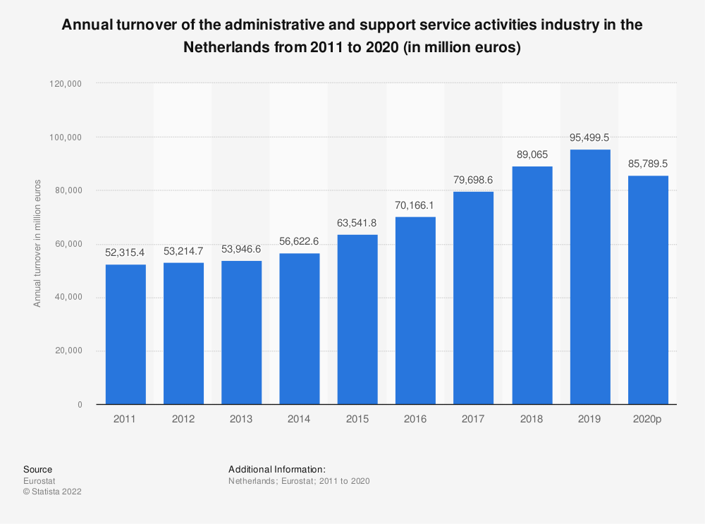 Statistic: Annual turnover of the administrative and support service activities industry in the Netherlands from 2008 to 2015 (in million euros) | Statista