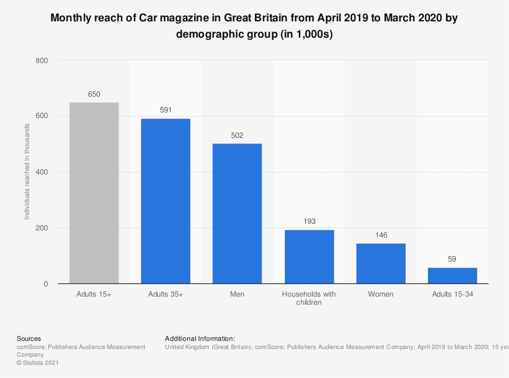 Statistic: Monthly reach of Car magazine in Great Britain from April 2019 to March 2020 by demographic group (in 1,000s) | Statista