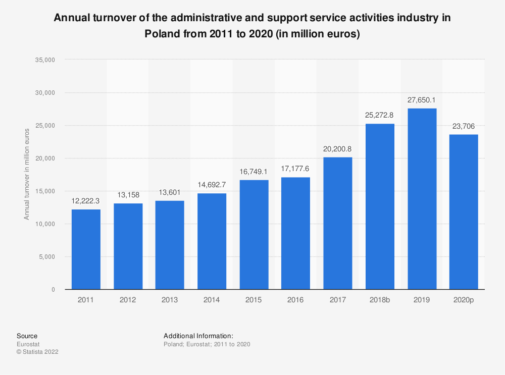 Statistic: Annual turnover of the administrative and support service activities industry in Poland from 2008 to 2015 (in million euros) | Statista
