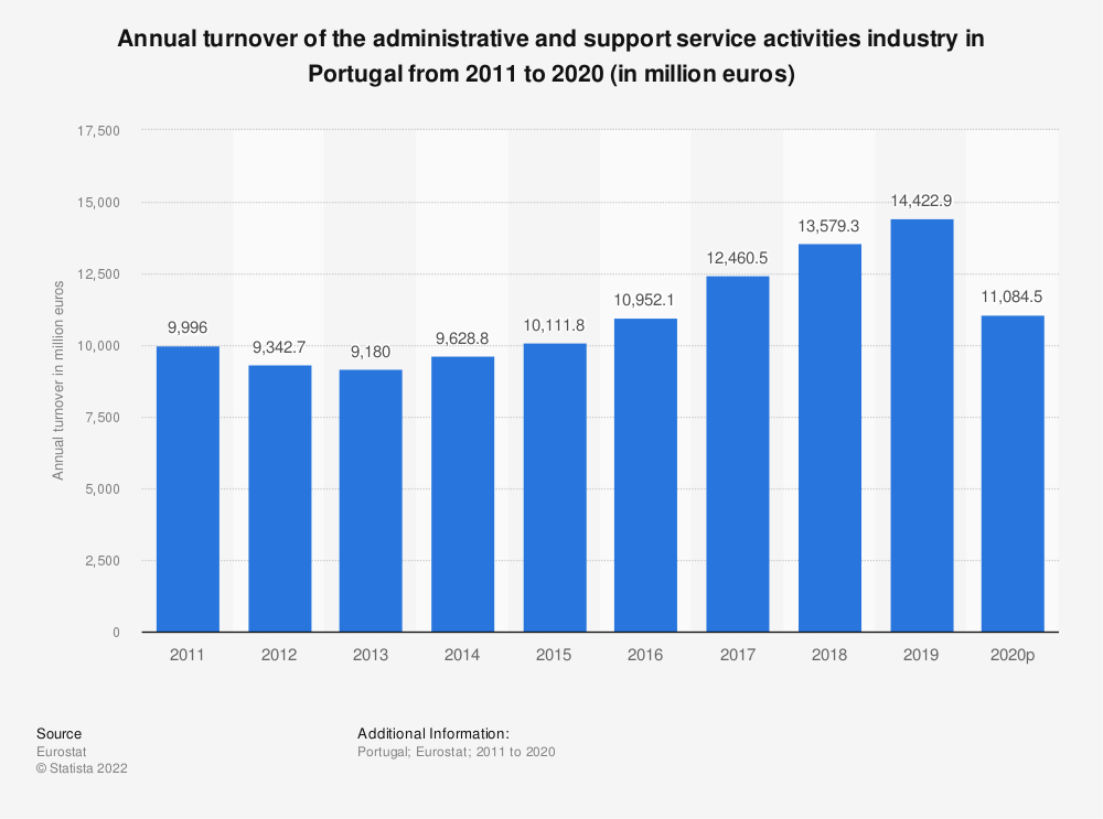 Statistic: Annual turnover of the administrative and support service activities industry in Portugal from 2008 to 2015 (in million euros) | Statista