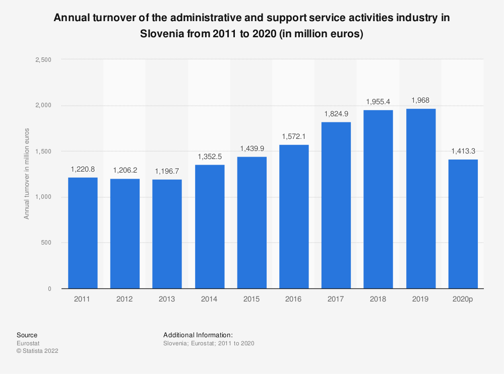 Statistic: Annual turnover of the administrative and support service activities industry in Slovenia from 2008 to 2015 (in million euros) | Statista