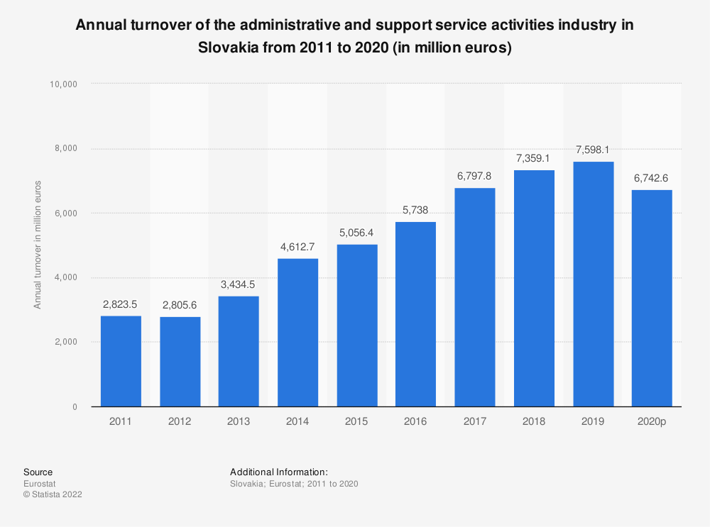 Statistic: Annual turnover of the administrative and support service activities industry in Slovakia from 2008 to 2015 (in million euros) | Statista