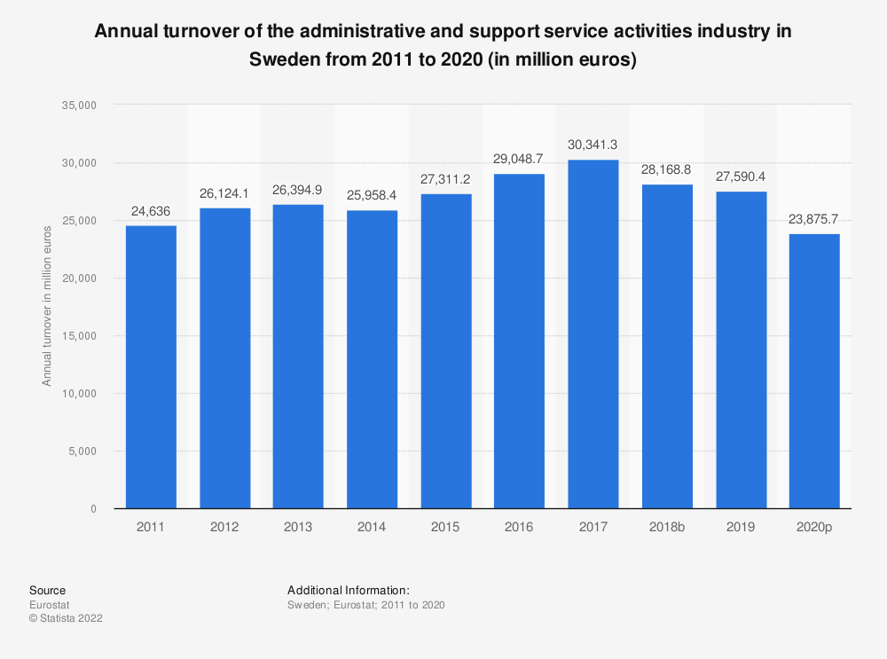 Statistic: Annual turnover of the administrative and support service activities industry in Sweden from 2008 to 2015 (in million euros) | Statista