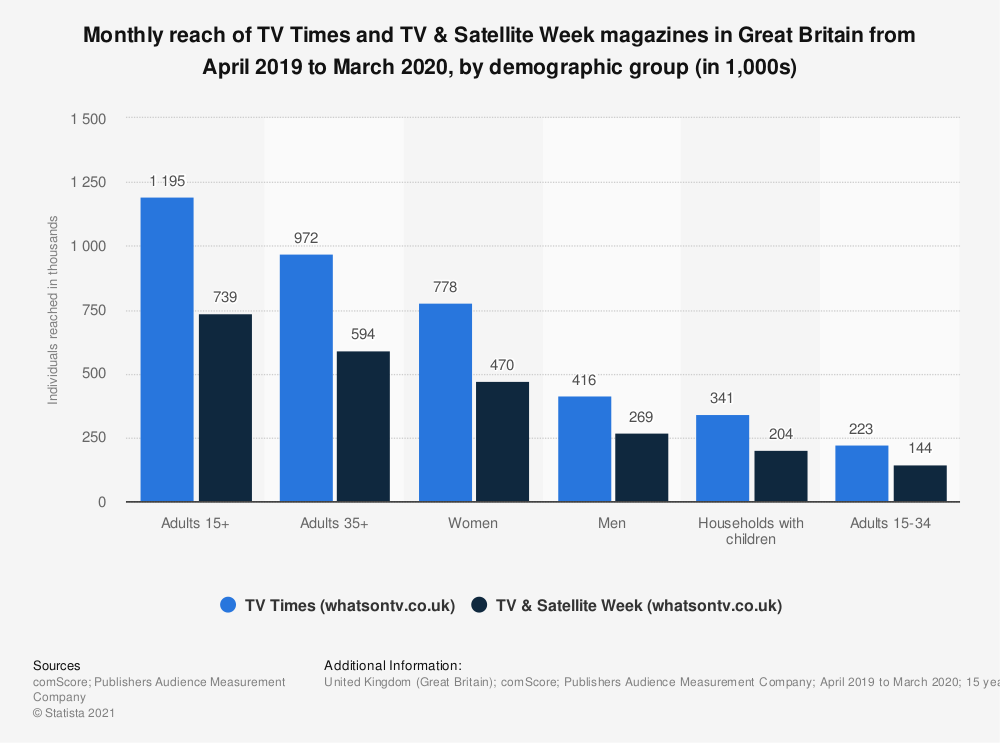 Statistic: Monthly reach of TV Times and TV & Satellite Week magazines in Great Britain from January 2018 to December 2018, by demographic group (in 1,000s) | Statista