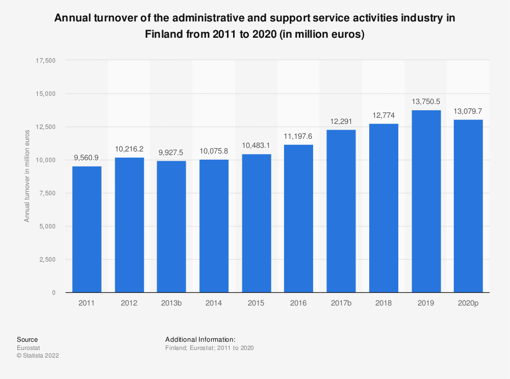 Statistic: Annual turnover of the administrative and support service activities industry in Finland from 2008 to 2015 (in million euros) | Statista