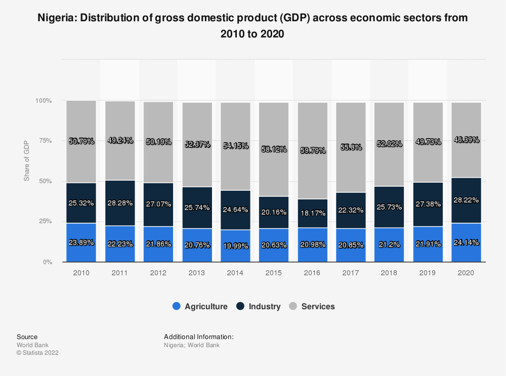 Nigeria - GDP distribution across economic sectors 2018