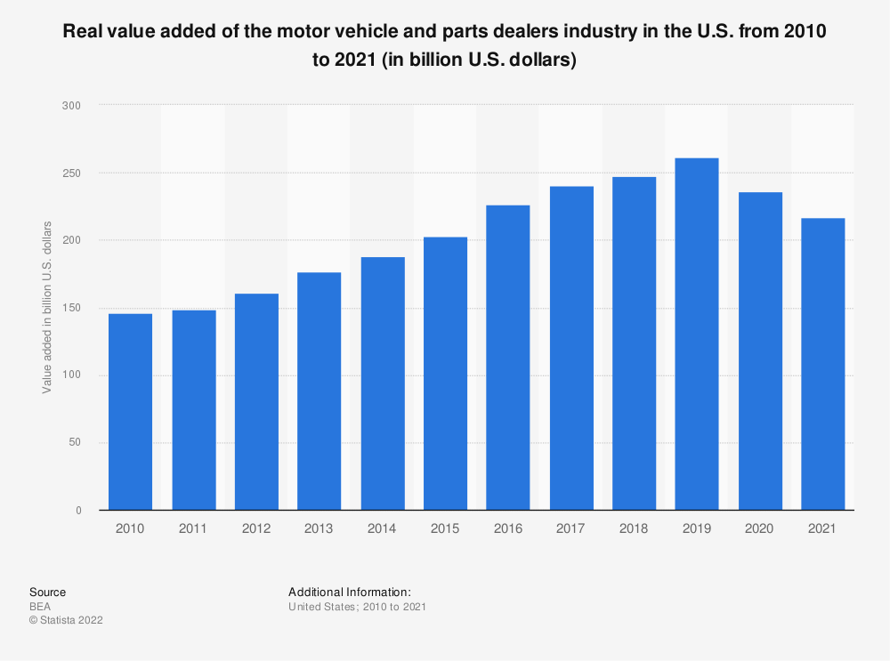 Statistic: Real value added of the motor vehicle and parts dealers industry in the U.S. from 2010 to 2019 (in billion U.S. dollars) | Statista