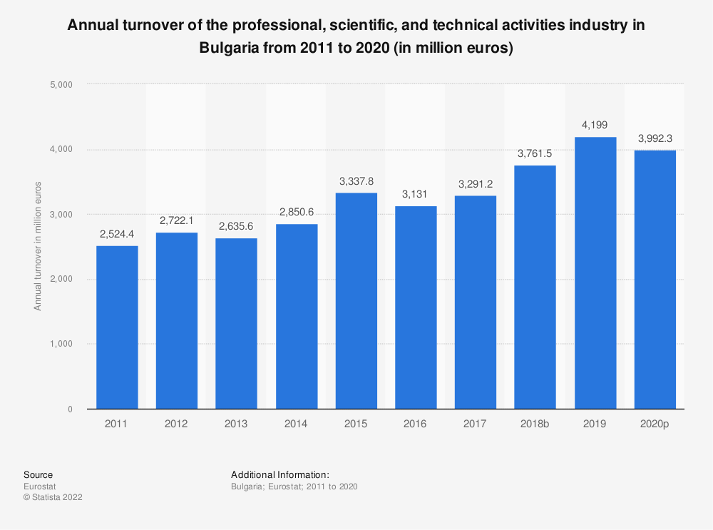 Statistic: Annual turnover of the professional, scientific and technical activitiesindustry in Bulgaria from 2008 to 2016 (in million euros) | Statista