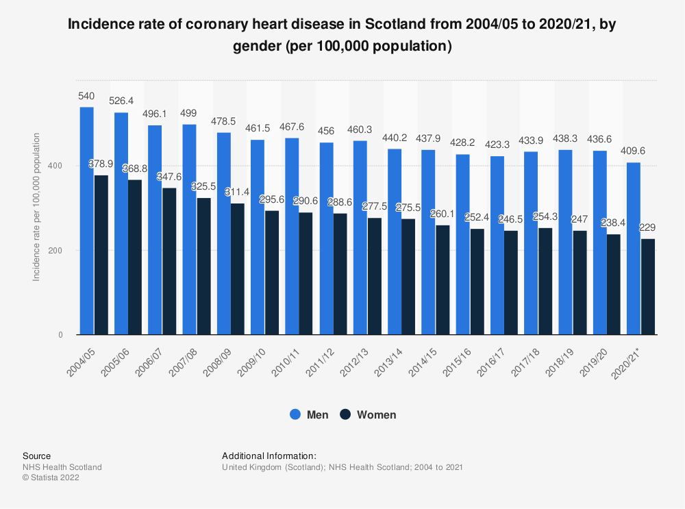 Statistic: Incidence rate of coronary heart disease in Scotland from 2004/05 to 2019/20, by gender (per 100,000 population) | Statista