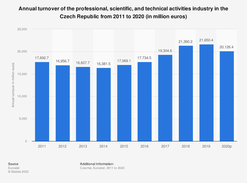 Statistic: Annual turnover of the professional, scientific and technical activities industry in the Czech Republic from 2008 to 2016 (in million euros) | Statista