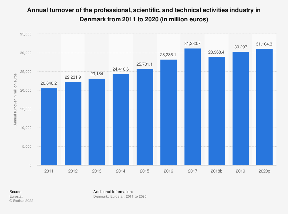 Statistic: Annual turnover of the professional, scientific and technical activitiesindustry in Denmark from 2008 to 2016 (in million euros) | Statista