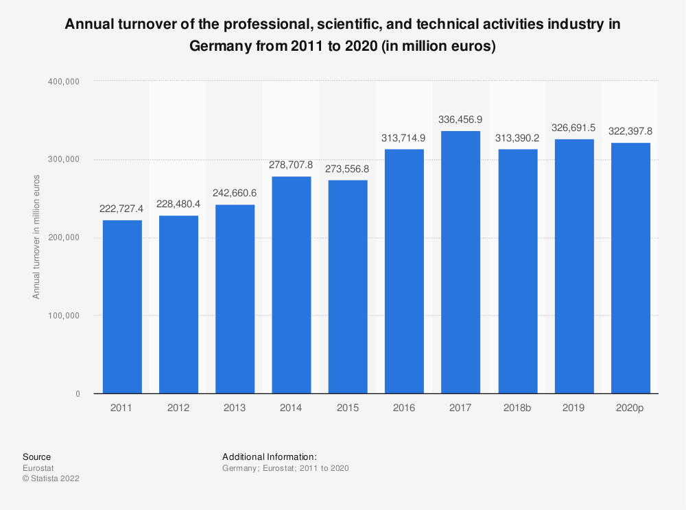 Statistic: Annual turnover of the professional, scientific and technical activitiesindustry in Germany from 2008 to 2016 (in million euros) | Statista
