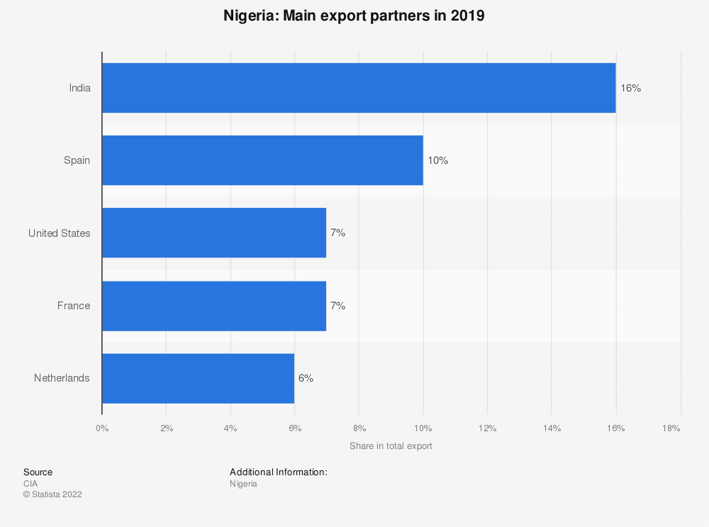Statistic: Nigeria: Main export partners in 2017 | Statista