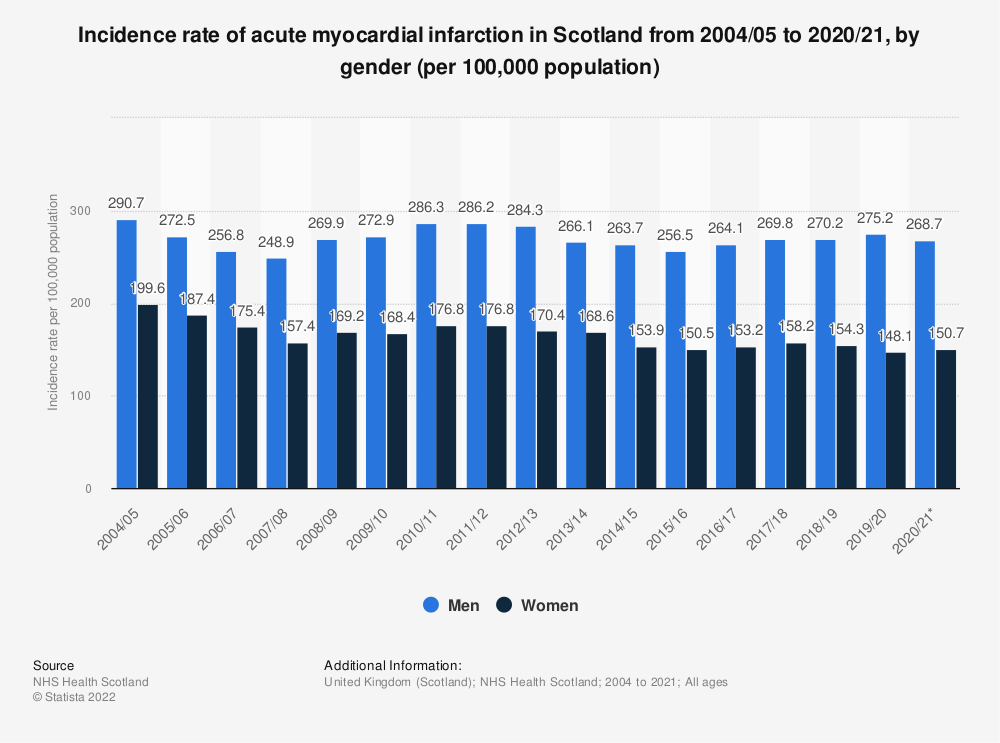 Statistic: Incidence rate of acute myocardial infarction in Scotland from 2004/05 to 2018/19, by gender (per 100,000 population) | Statista