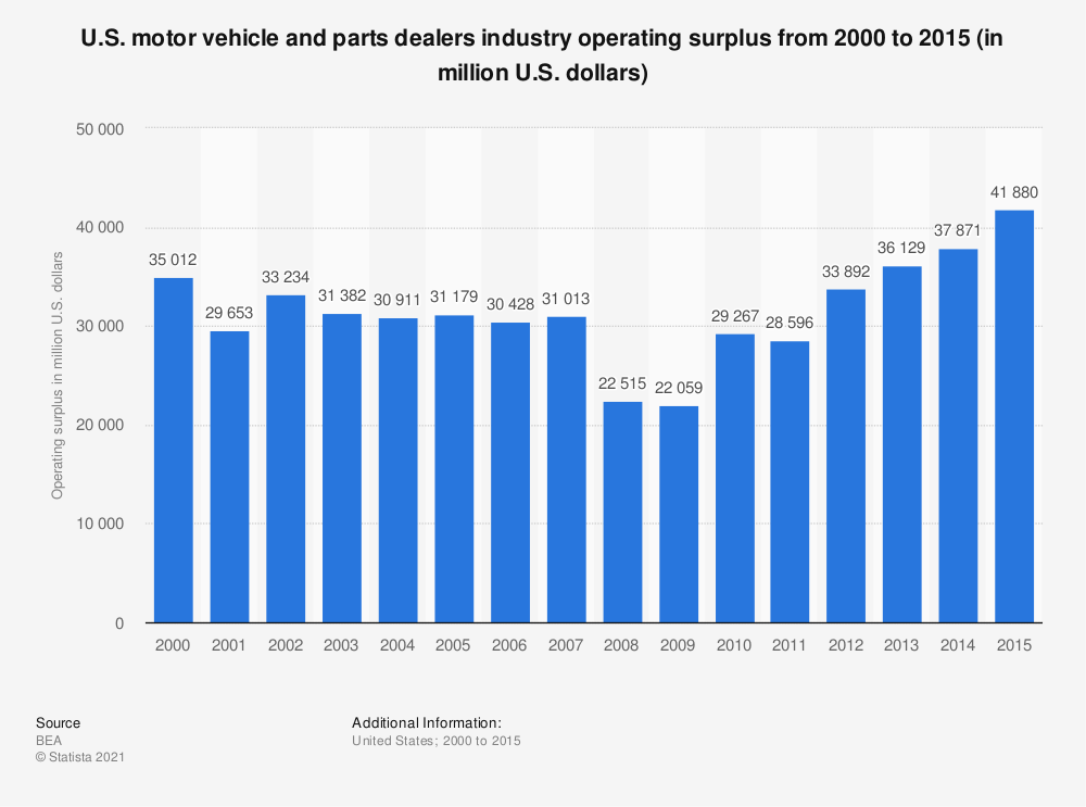 Statistic: U.S. motor vehicle and parts dealers industry operating surplus from 2000 to 2015 (in million U.S. dollars) | Statista