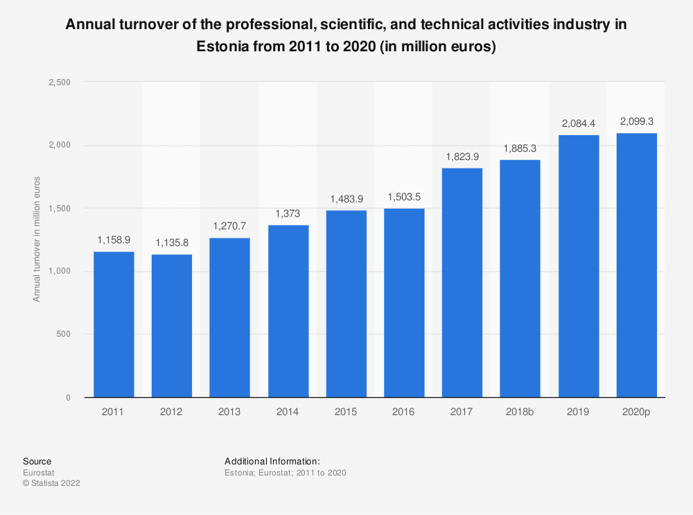 Statistic: Annual turnover of the professional, scientific and technical activitiesindustry in Estonia from 2008 to 2016 (in million euros) | Statista