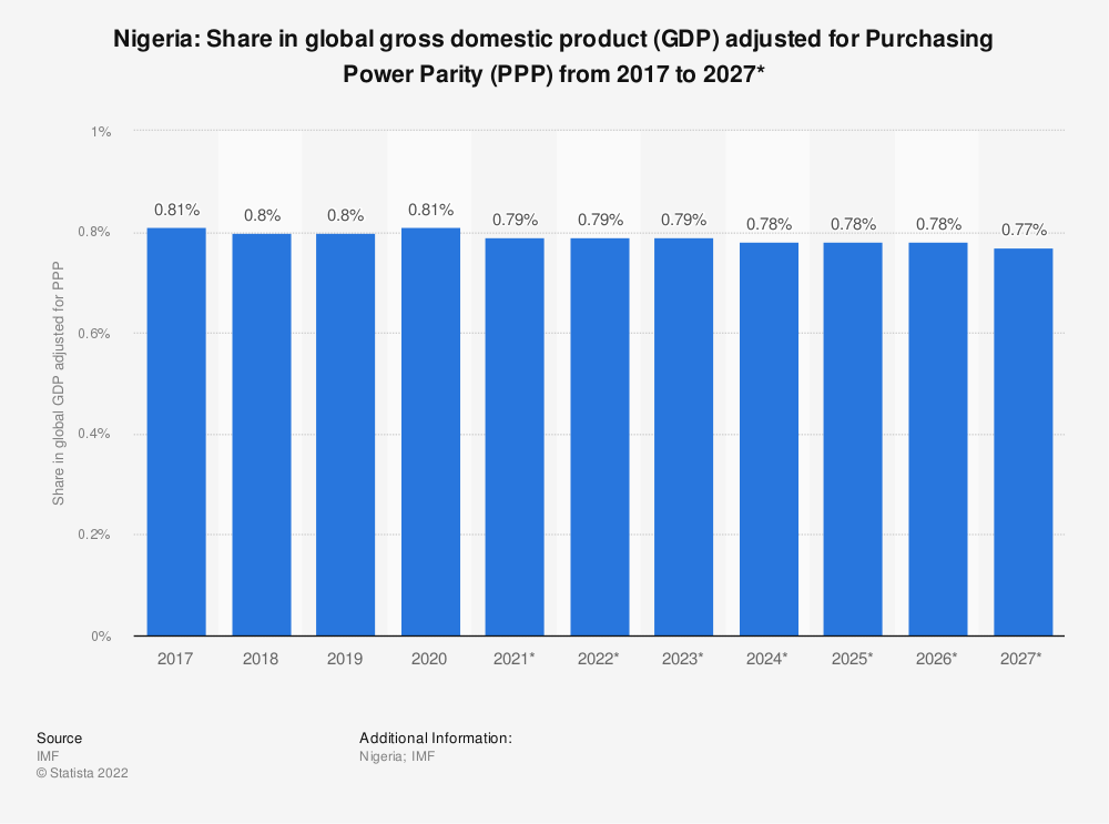 Statistic: Nigeria: Share in global gross domestic product (GDP) adjusted for Purchasing Power Parity (PPP) from 2012 to 2022* | Statista