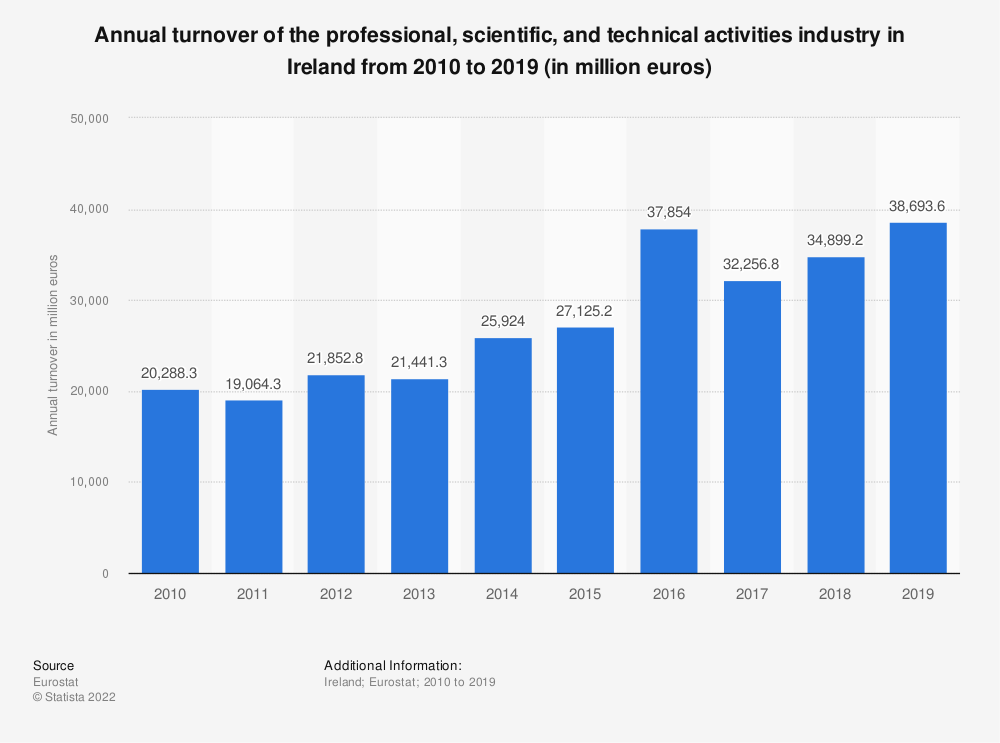 Statistic: Annual turnover of the professional, scientific and technical activitiesindustry in Ireland from 2008 to 2016 (in million euros) | Statista
