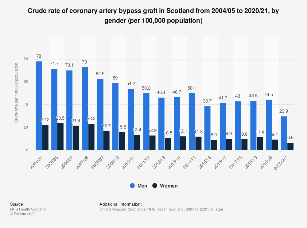 Statistic: Crude rate of coronary artery bypass graft in Scotland from 2004/05 to 2017/18, by gender (per 100,000 population) | Statista