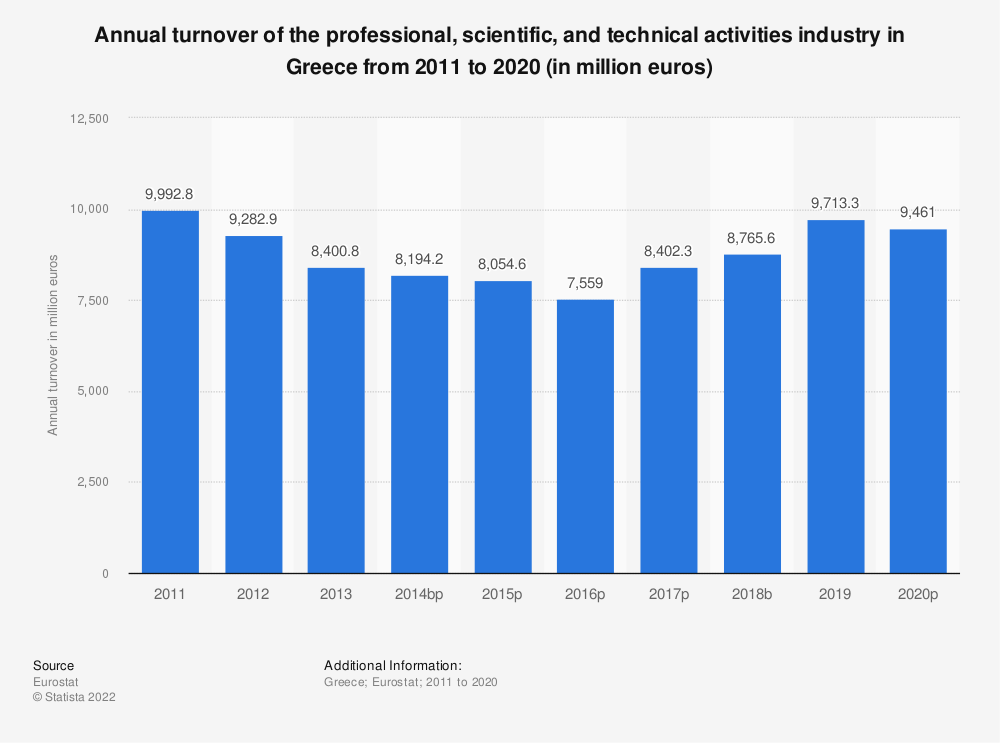 Statistic: Annual turnover of the professional, scientific and technical activitiesindustry in Greece from 2008 to 2016 (in million euros) | Statista