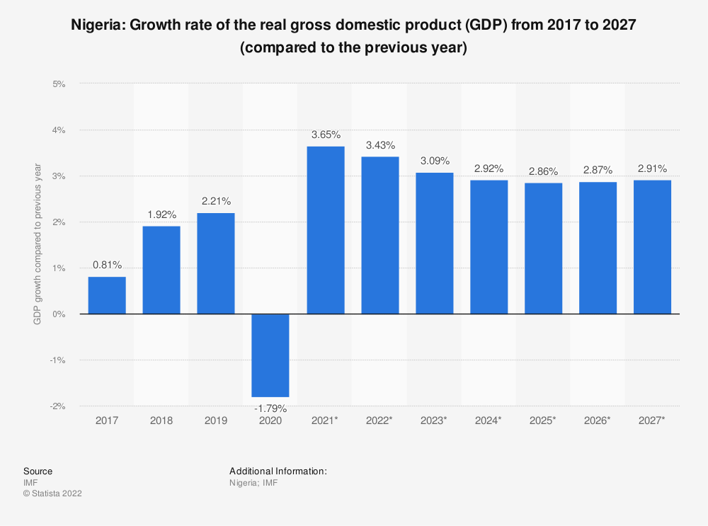 Statistic: Nigeria: Growth rate of the real gross domestic product (GDP) from 2015 to 2025 (compared to the previous year) | Statista