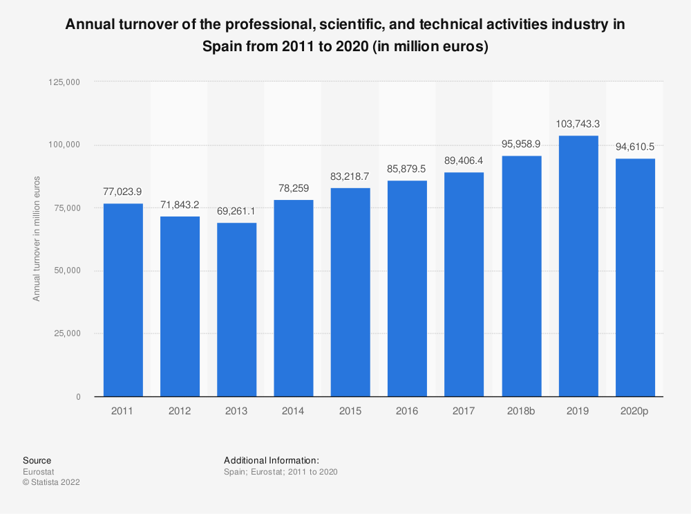 Statistic: Annual turnover of the professional, scientific and technical activitiesindustry in Spain from 2008 to 2016 (in million euros) | Statista