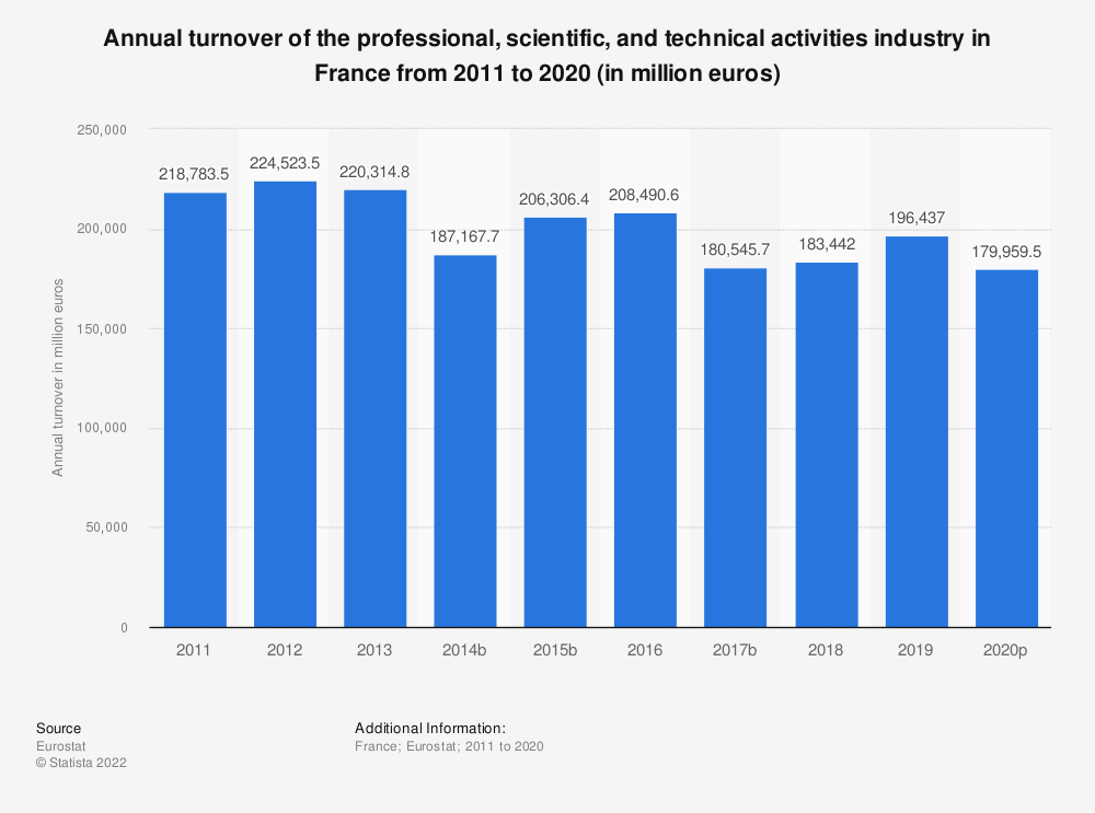 Statistic: Annual turnover of the professional, scientific and technical activities industry in France from 2008 to 2016 (in million euros) | Statista