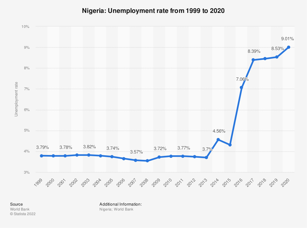 Statistic: Nigeria: Unemployment rate from 2007 to 2017 | Statista