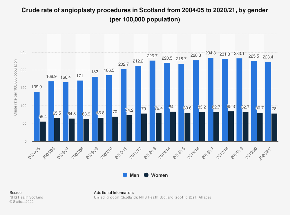 Statistic: Crude rate of angioplasty procedures in Scotland from 2004/05 to 2018/19, by gender (per 100,000 population) | Statista