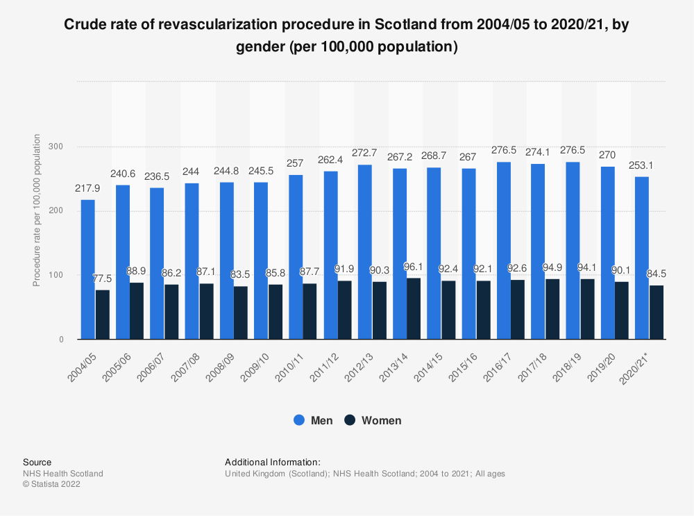 Statistic: Crude rate of revascularization procedure in Scotland from 2004/05 to 2017/18, by gender (per 100,000 population) | Statista