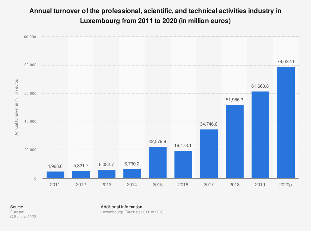 Statistic: Annual turnover of the professional, scientific and technical activities industry in Luxembourg from 2008 to 2016 (in million euros) | Statista