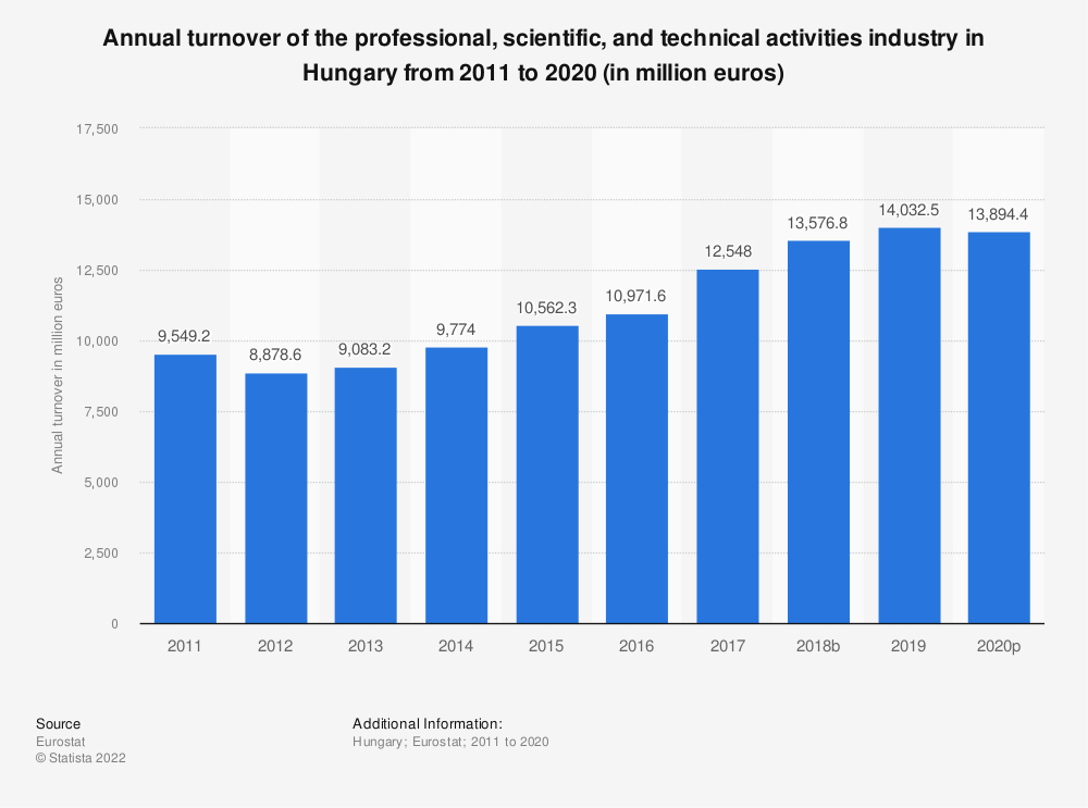 Statistic: Annual turnover of the professional, scientific and technical activities industry in Hungary from 2008 to 2016 (in million euros) | Statista