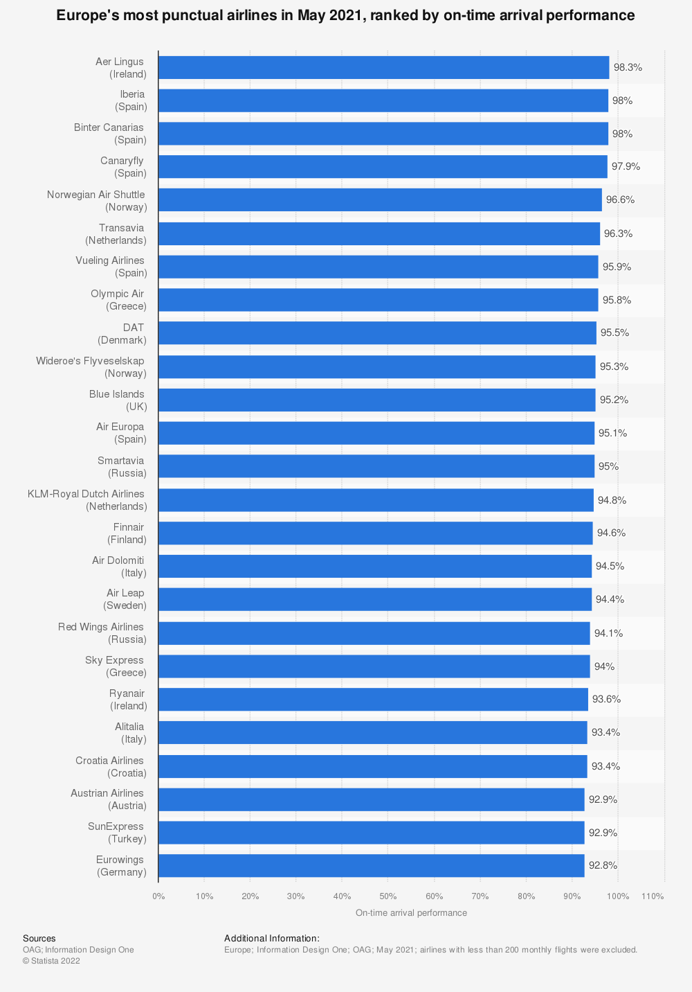 Statistic: Europe's most punctual airlines in 2019, ranked by on-time arrival performance | Statista