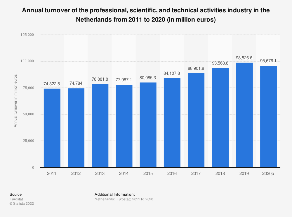 Statistic: Annual turnover of the professional, scientific and technical activitiesindustry in the Netherlands from 2008 to 2016 (in million euros) | Statista
