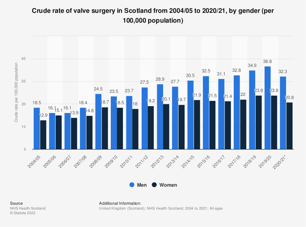 Statistic: Crude rate of valve surgery in Scotland from 2004/05 to 2018/19, by gender (per 100,000 population) | Statista