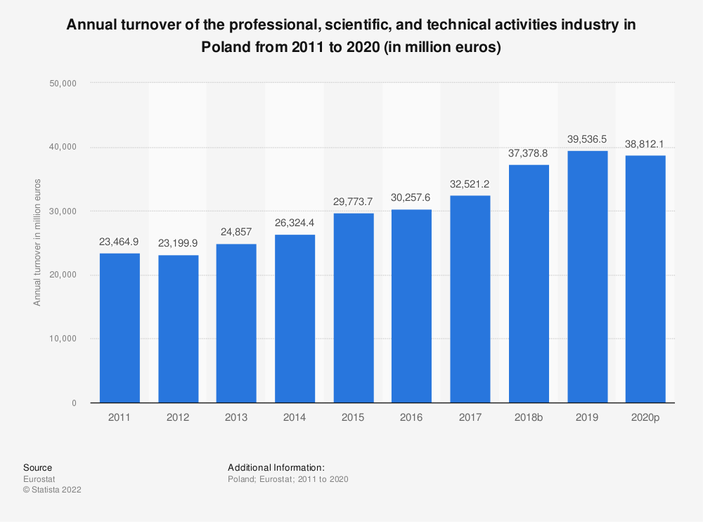 Statistic: Annual turnover of the professional, scientific and technical activitiesindustry in Poland from 2008 to 2016 (in million euros)  | Statista