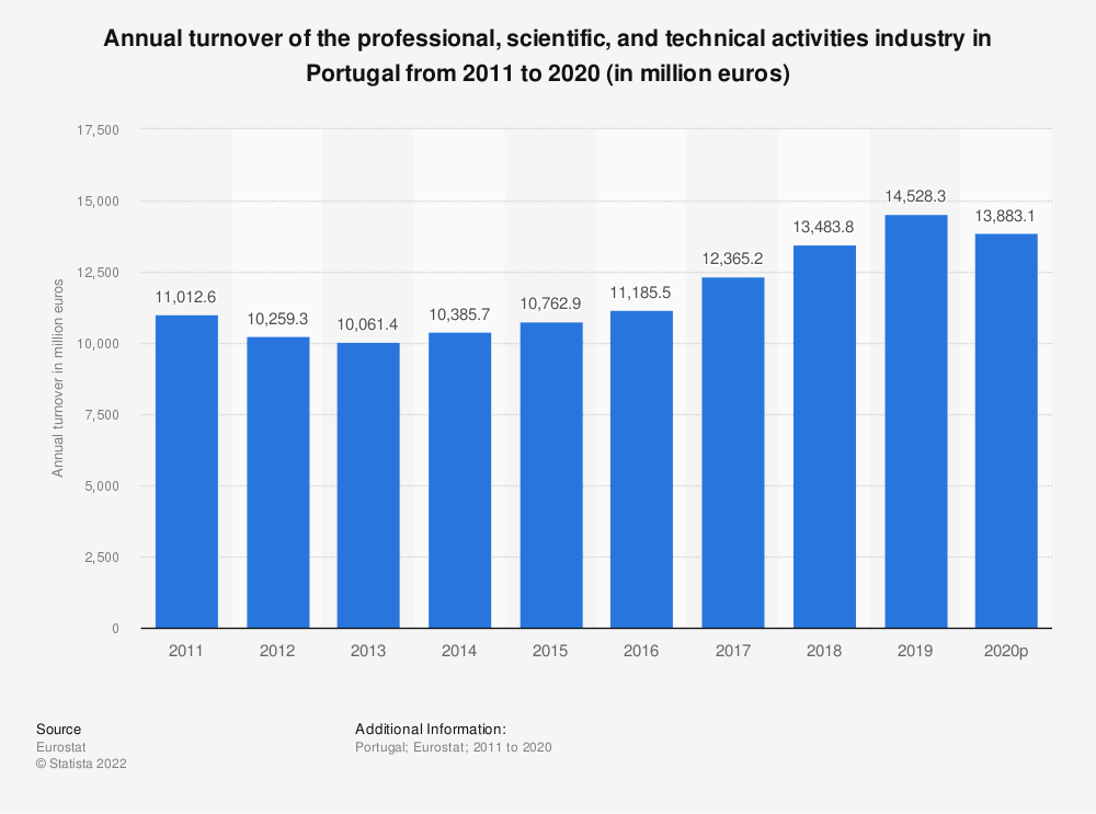 Statistic: Annual turnover of the professional, scientific and technical activities industry in Portugal from 2008 to 2016 (in million euros) | Statista