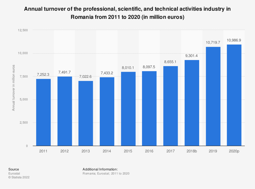 Statistic: Annual turnover of the professional, scientific and technical activitiesindustry in Romania from 2008 to 2016 (in million euros) | Statista