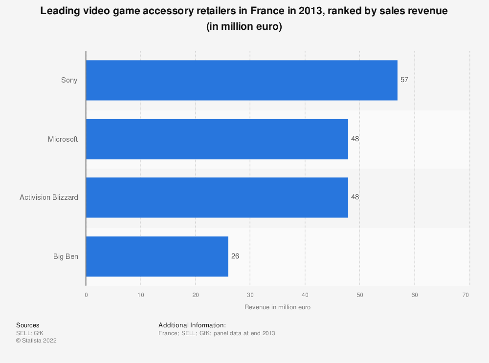 Statistic: Leading video game accessory retailers in France in 2013, ranked by sales revenue (in million euro) | Statista