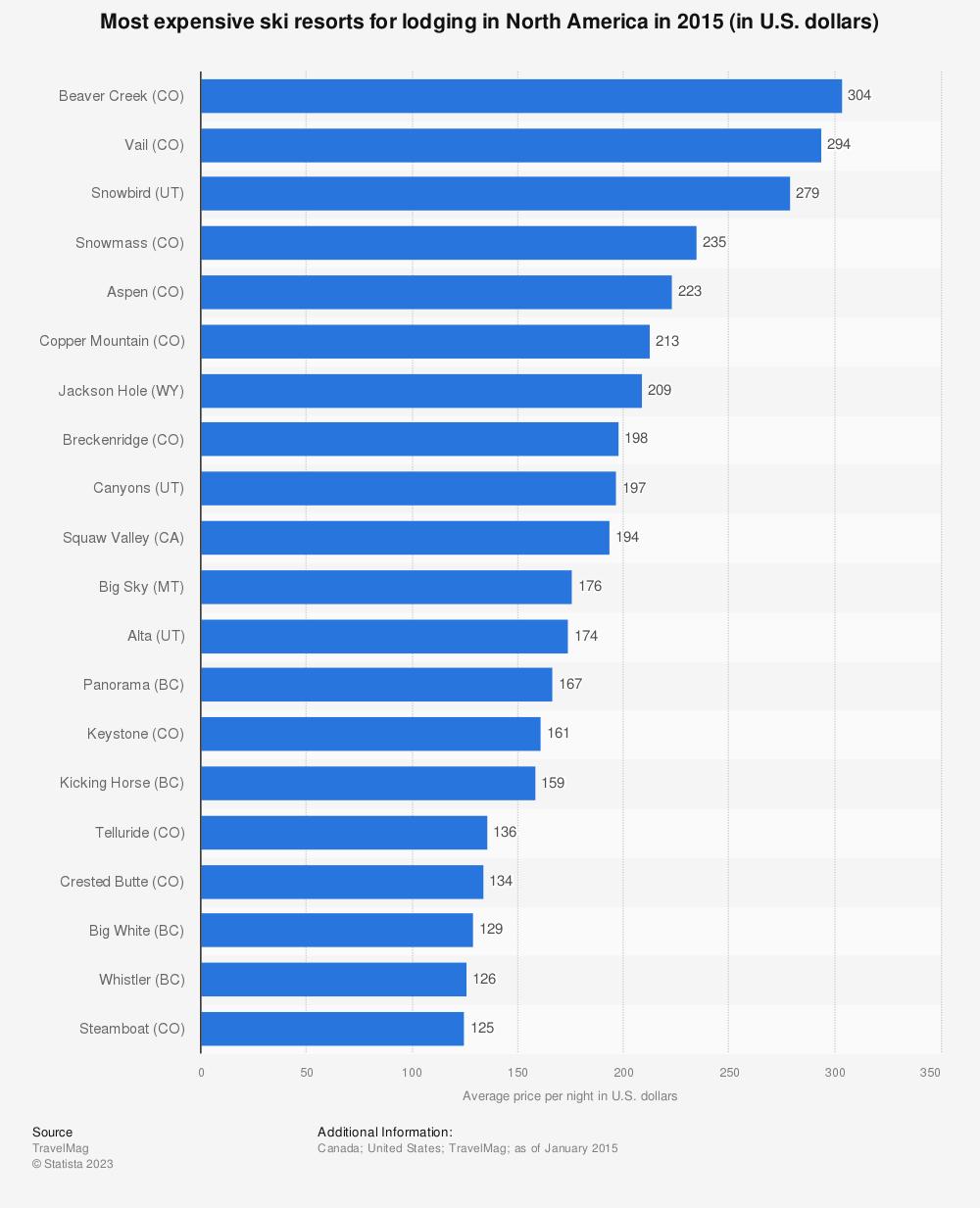 Statistic: Most expensive ski resorts for lodging in North America in 2015 (in U.S. dollars) | Statista