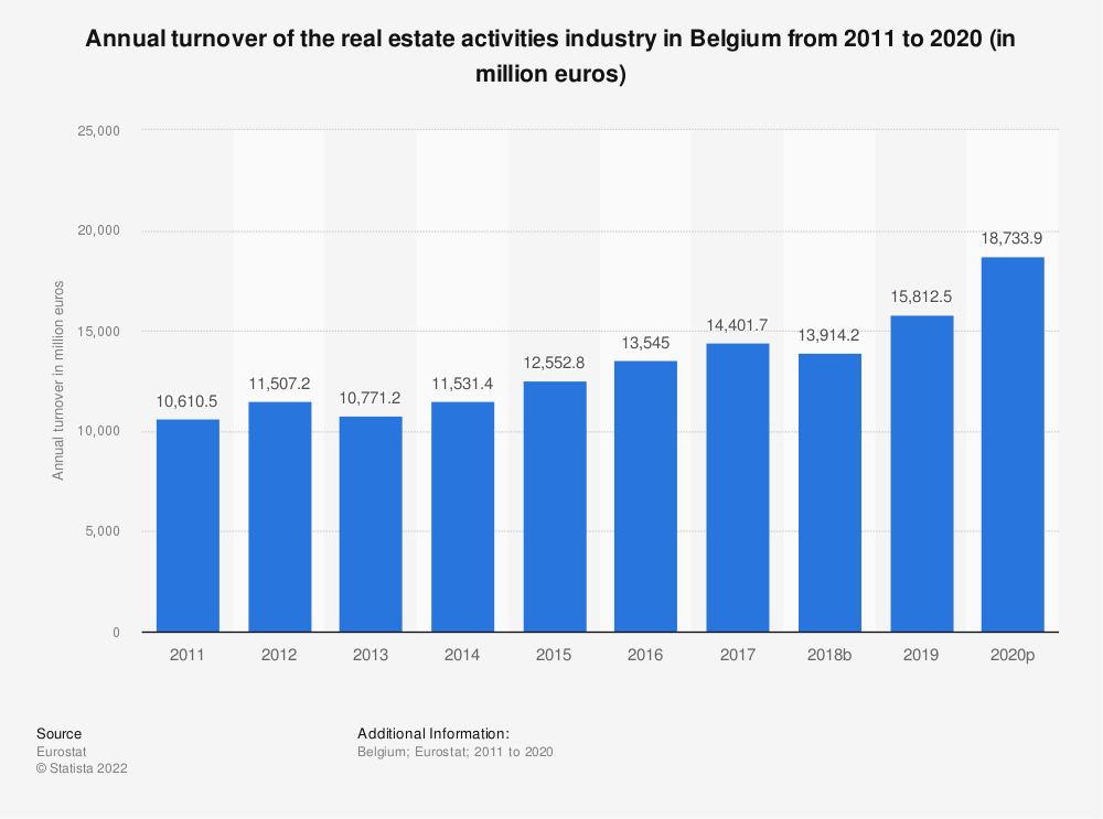 Statistic: Annual turnover of the real estate activitiesindustry in Belgium from 2008 to 2015 (in million euros) | Statista