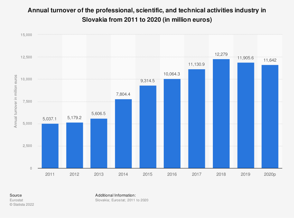 Statistic: Annual turnover of the professional, scientific and technical activitiesindustry in Slovakia from 2008 to 2016 (in million euros) | Statista
