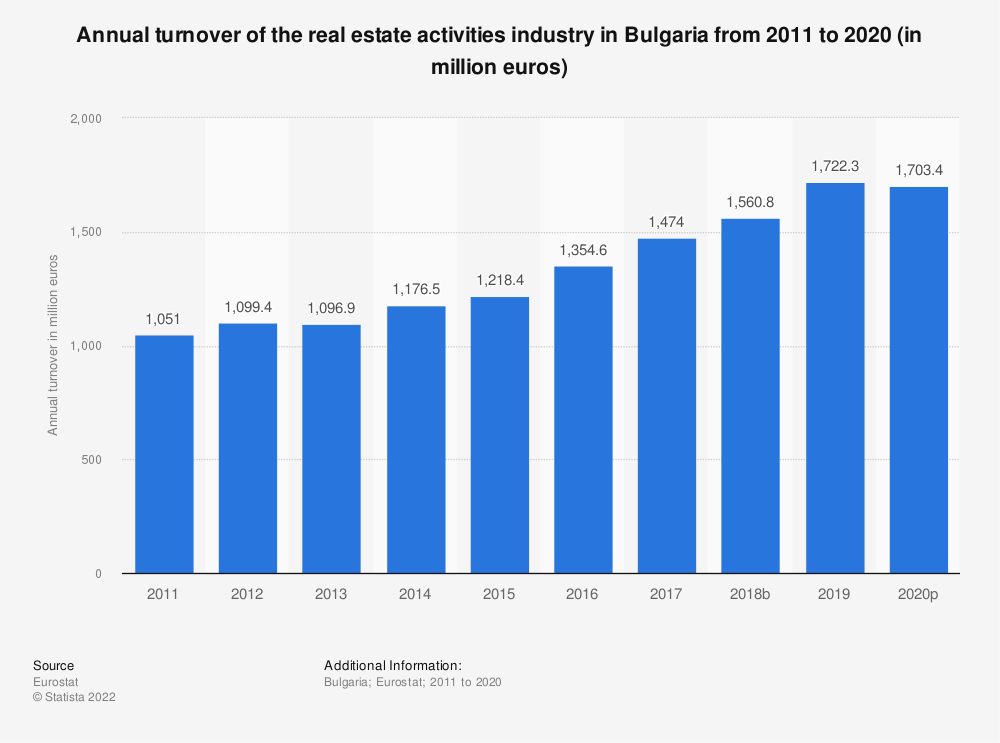 Statistic: Annual turnover of the real estate activities industry in Bulgaria from 2008 to 2015 (in million euros) | Statista