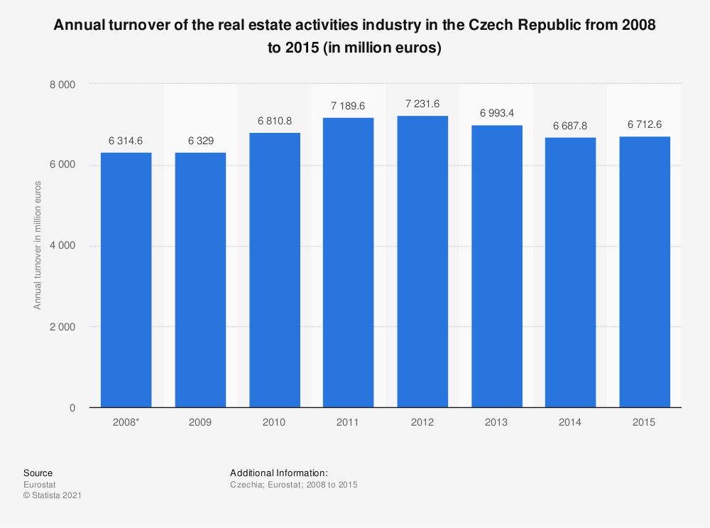 Statistic: Annual turnover of the real estate activities industry in the Czech Republic from 2008 to 2015 (in million euros) | Statista