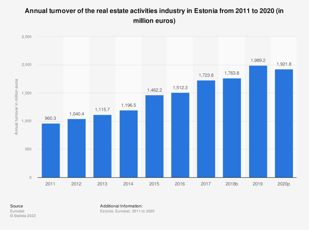 Statistic: Annual turnover of the real estate activitiesindustry in Estonia from 2008 to 2015 (in million euros) | Statista